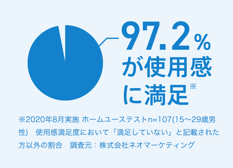 97.2%が使用感に満足